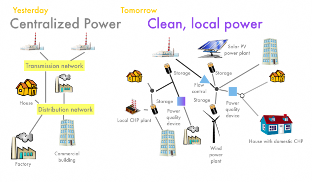 Centralized vs decentralized power grid