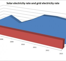 solar-electricity-rate